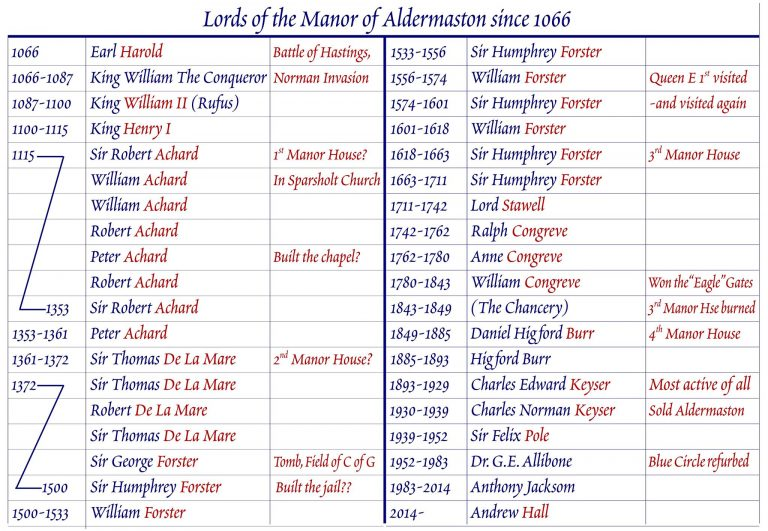 List of Lords of the Manor